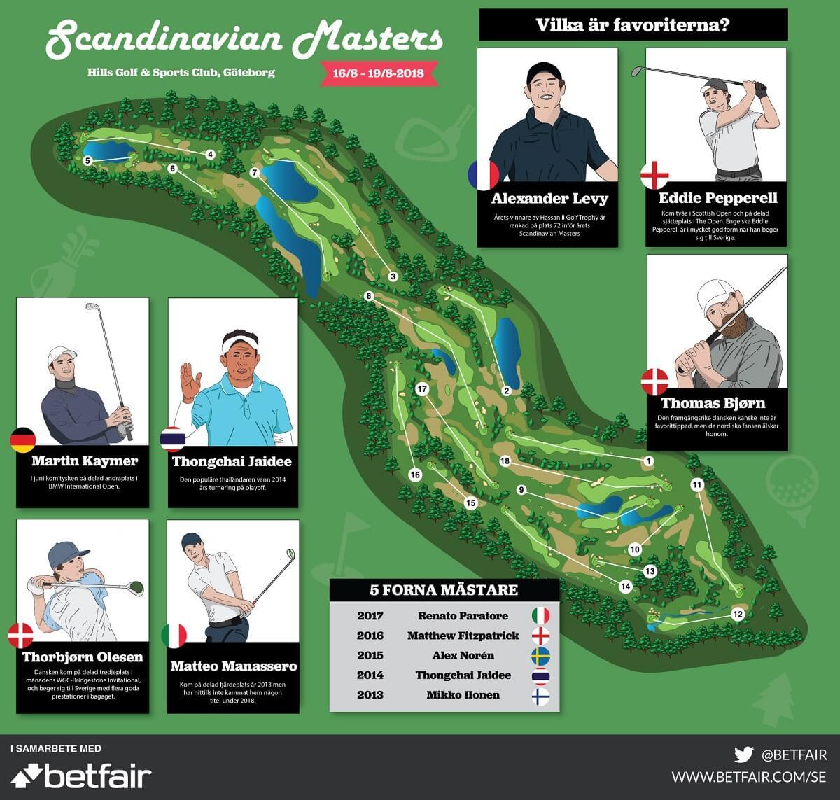 Scandinavian Masters 2018